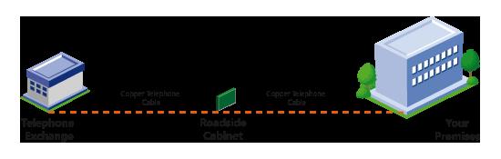 ADSL / SDSL – Oakford Internet Services